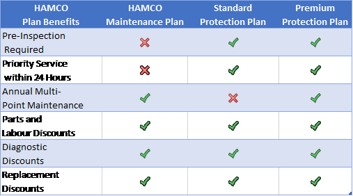 HAMCO Protection